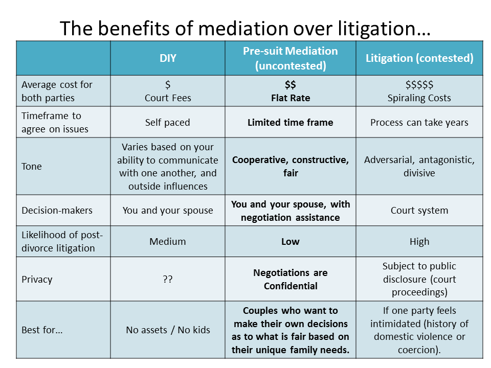 Benefits of Mediation over Litigation